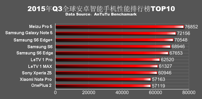 Top_10_Antutu_Benchmark_2015