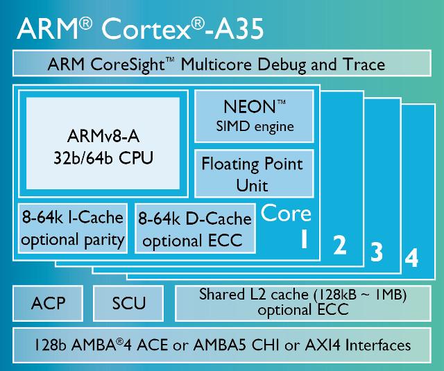 ARM_Cortex_A35