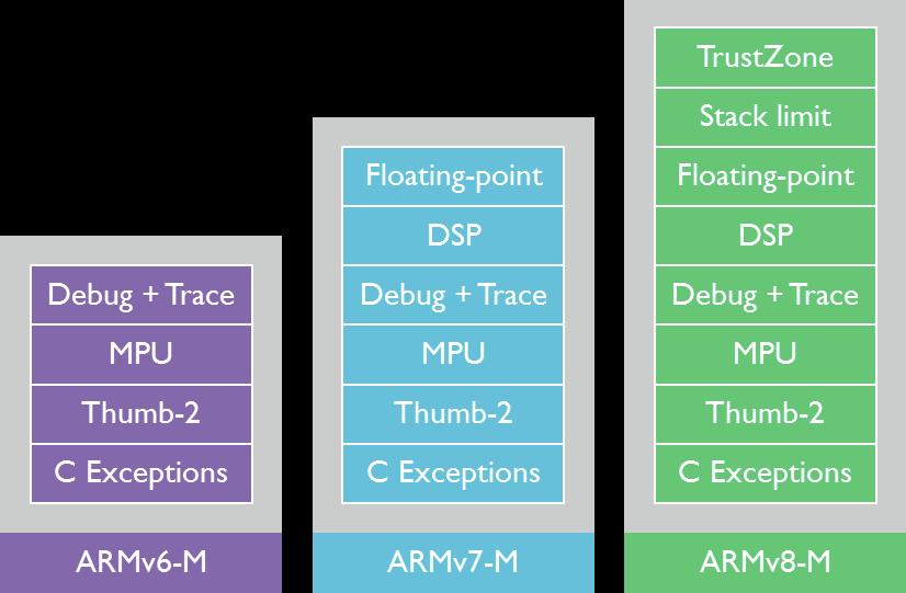 ARMv8-M_vs_ARMv7-M