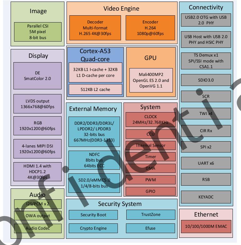 Allwinner_A64_Block_Diagram