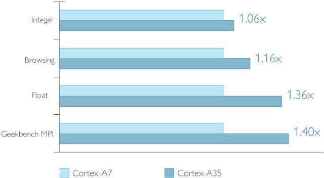 Cortex_A7_vs_Cortex_A35
