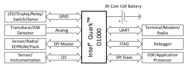 Intel_Quark_D1000_Application