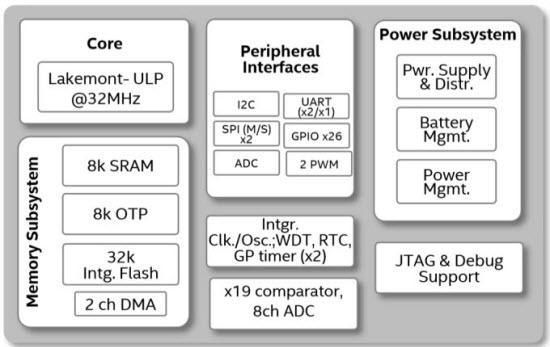 Intel_Quark_D2000_Block_Diagram