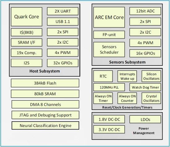 Quark_SE_Block_Diagram