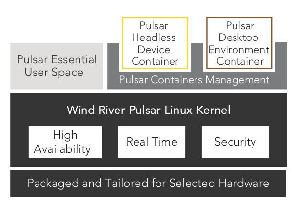 Win_River_Pulsar_Linux_Architecture