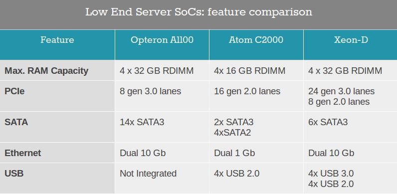 ADM_Opteron_A1100_vs_Atom_C2000_vs_Xeon-D
