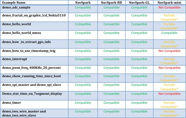 NavSpark_mini_code_sample (1)
