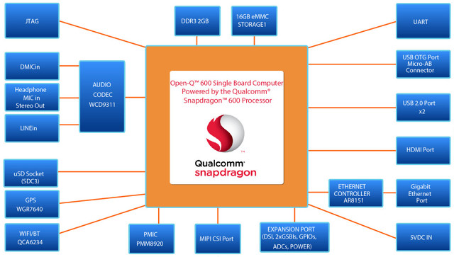 Open-Q_600_Block_Diagram