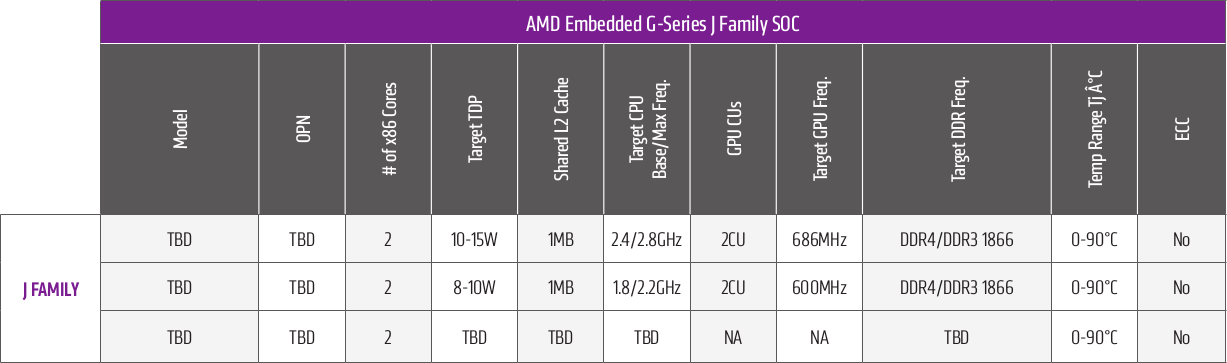AMD-J_Family_Table