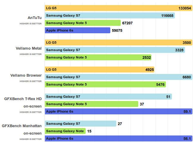Exynos_8890_benchmark_Snapdragon_820