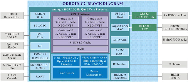 ODROID-C2_Block_Diagram