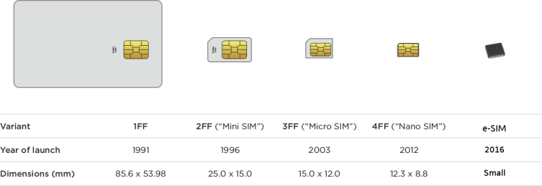 SIM_card_evolution-768x264