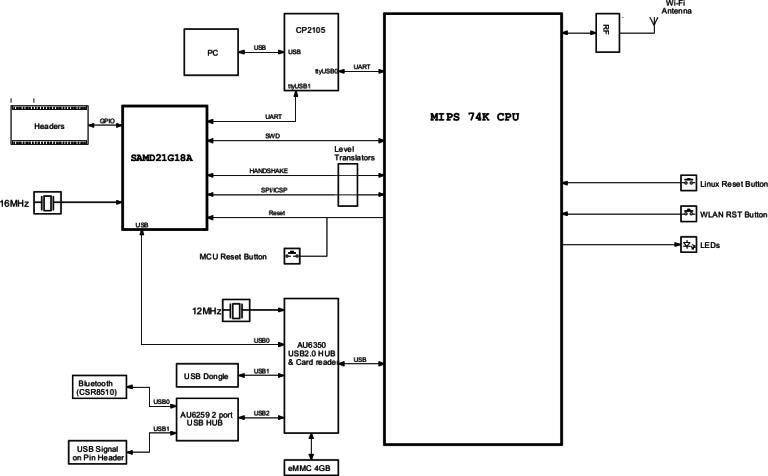 Arduino_Tian_Block_Diagram-768x476