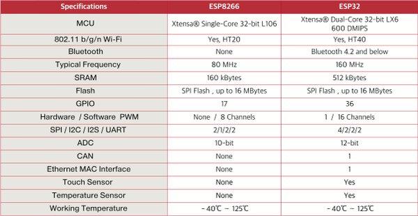 ESP8266_vs_ESP32