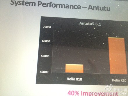 Helio_X20_Antutu_5.6.1