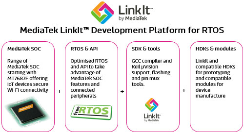 LinkIt_for_RTOS