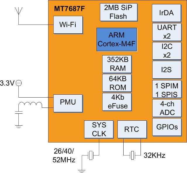 Mediatek_MT7687F_Block_Diagram