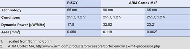 RI5CY_vs_ARM_Cortex_M4