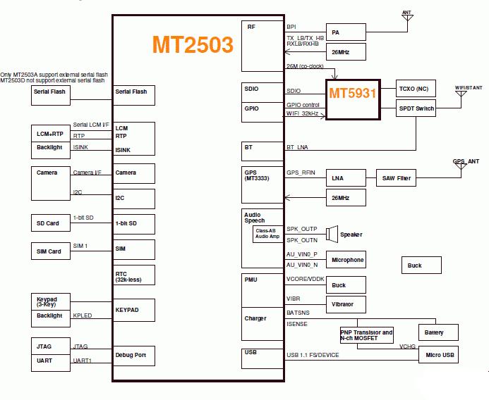 MT2503_Block_Diagram