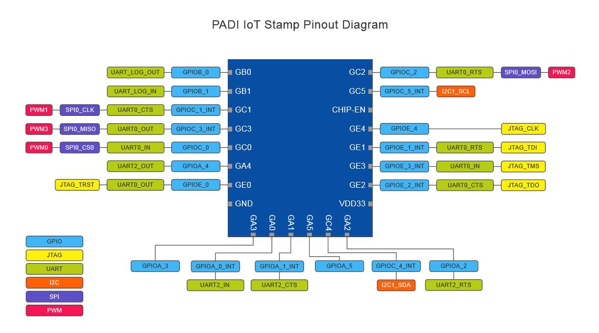 padi-iot-stamp-pinout-diagram
