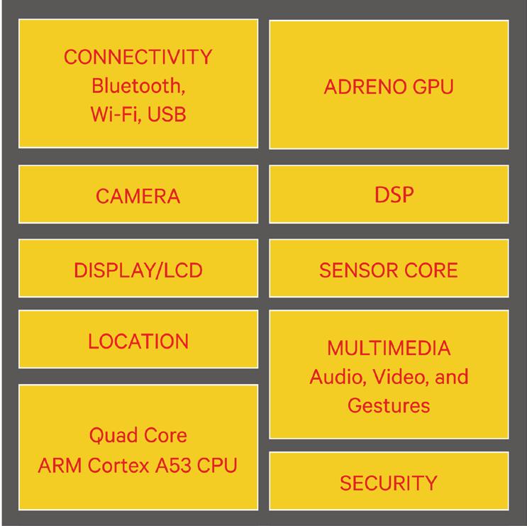snapdragon-410e-block-diagram