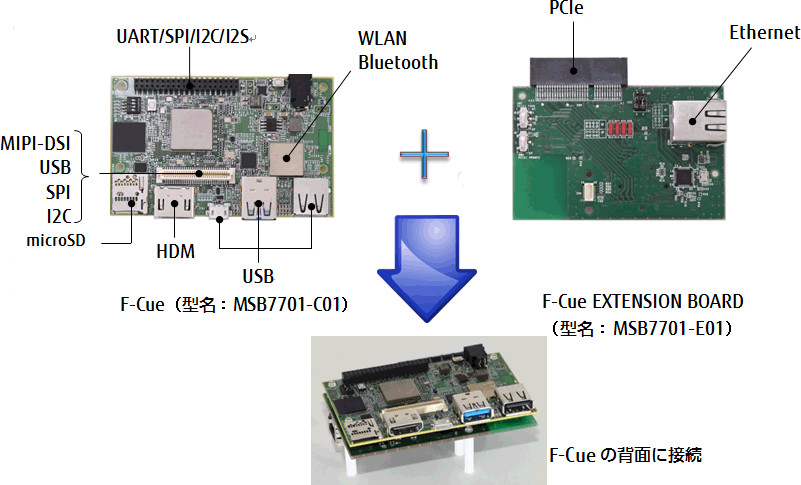 96boards-ce-pcie-ethernet