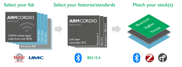 arm-cordio-radio