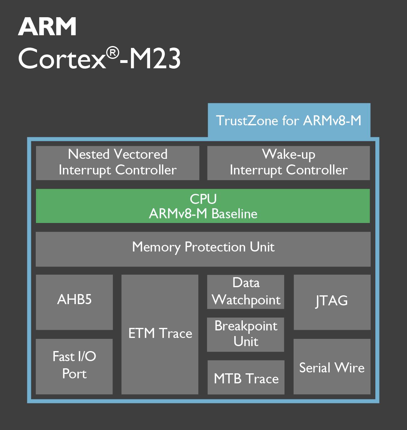 arm-cortex-m23