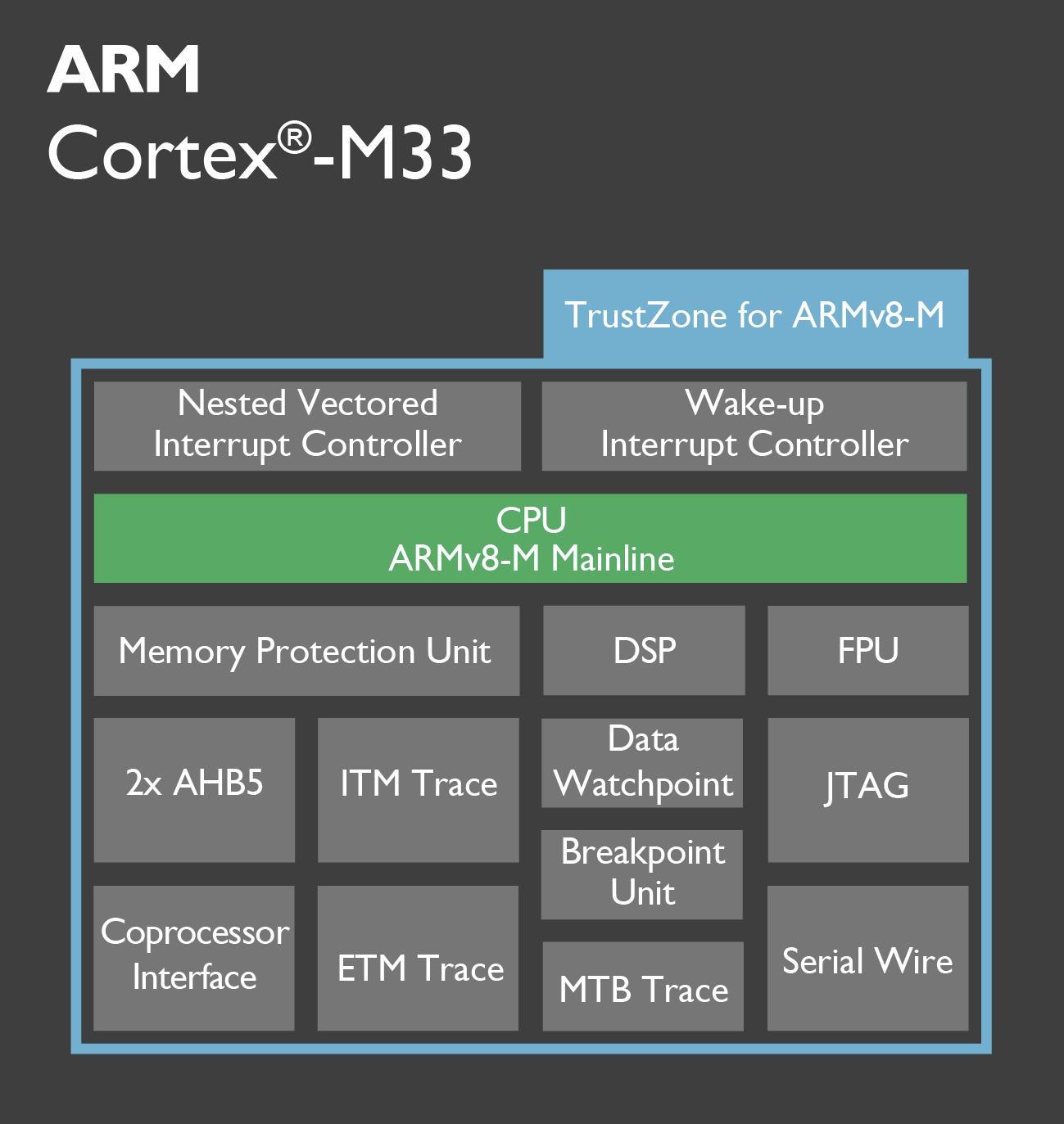 arm-cortex-m33
