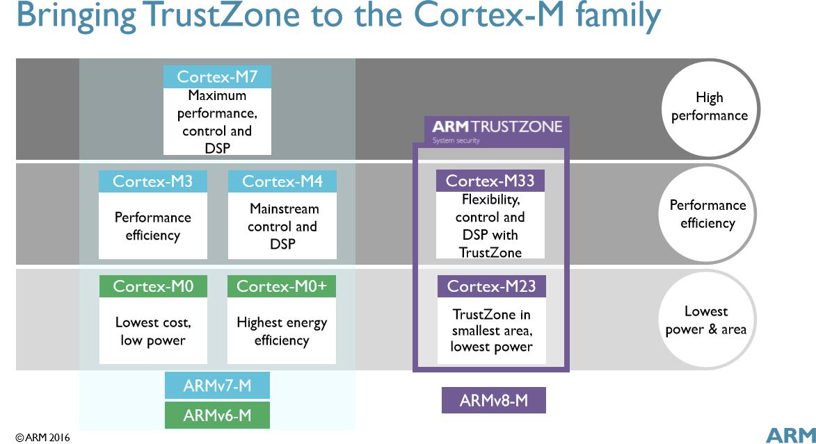 cortex-m33-m23-vs-cortex-m3-m0