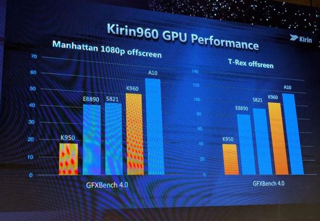 kirin960-gpu-performance