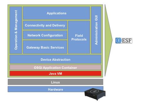 everyware-software-framework