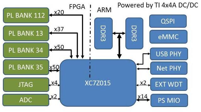 myc-c7z015-block-diagram