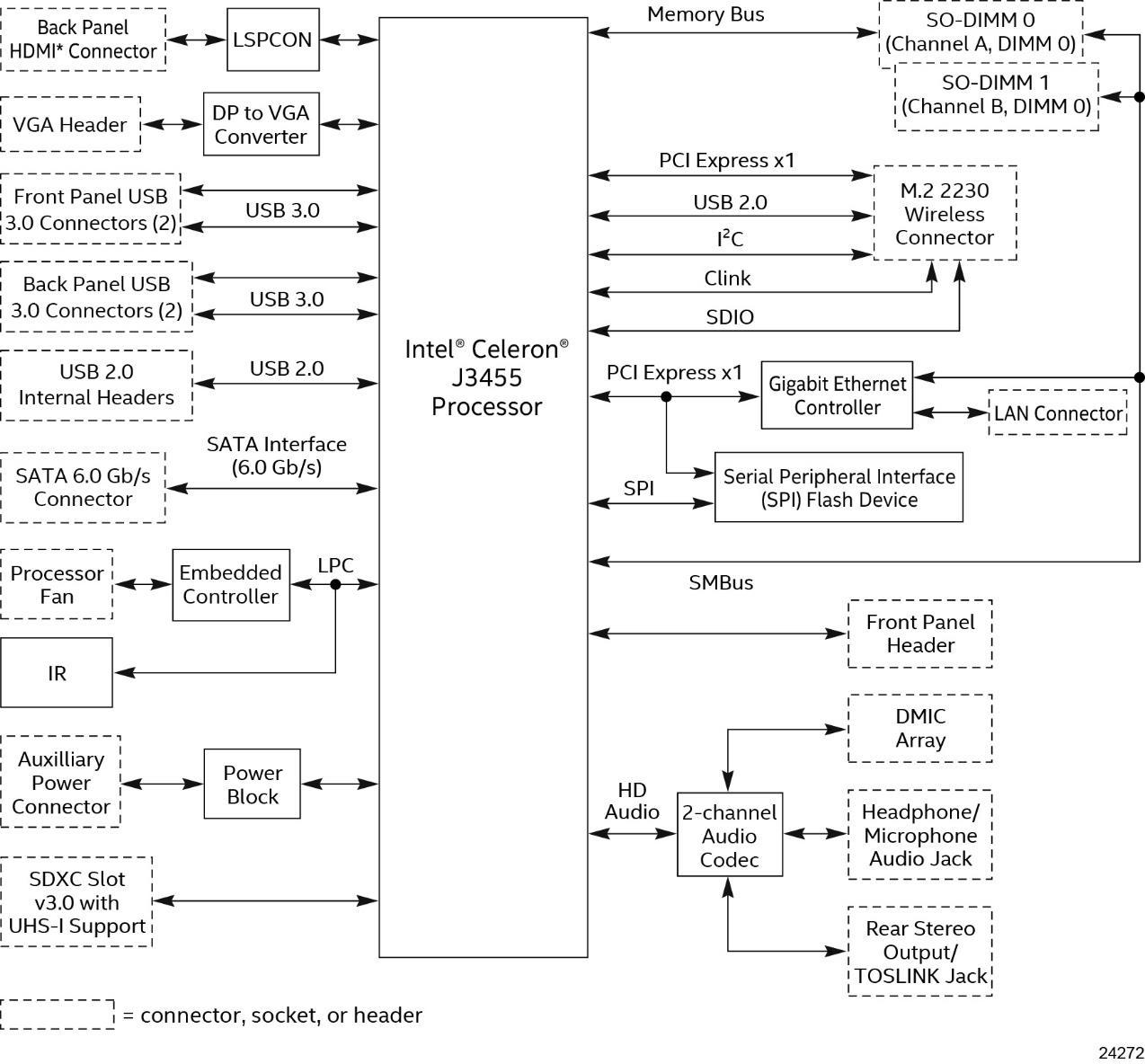 intel-apollo-lake-nuc-j3455-block-diagram