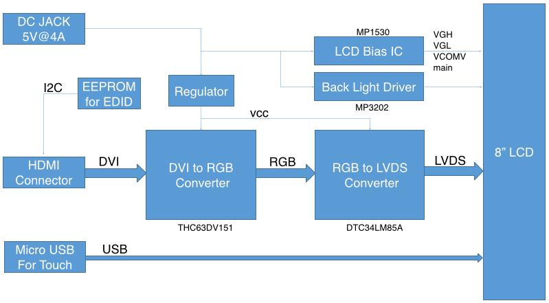 odroid-vu8c-block-diagram