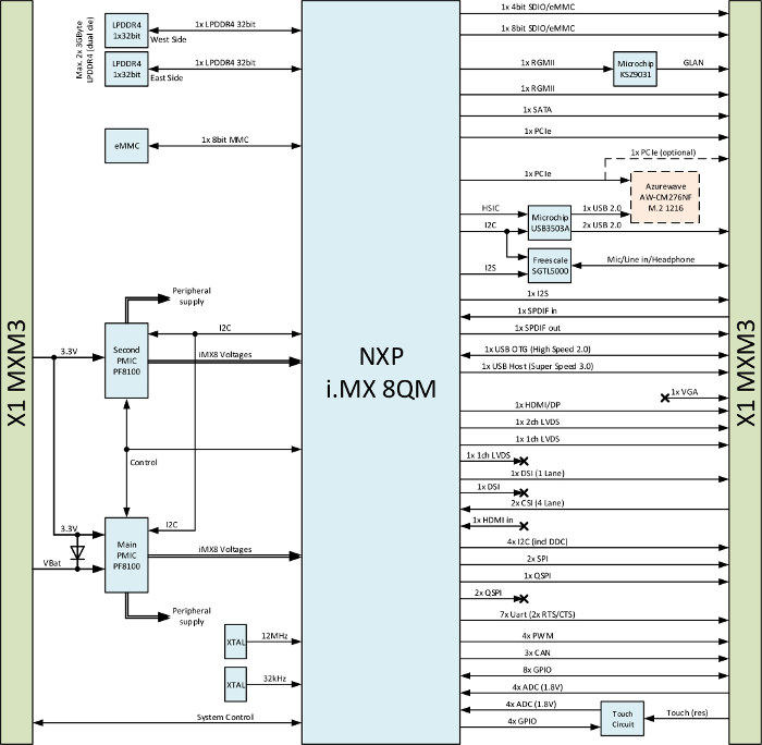 Toradex запустили компьютер-на-модуле Apalis iMX8 на базе
